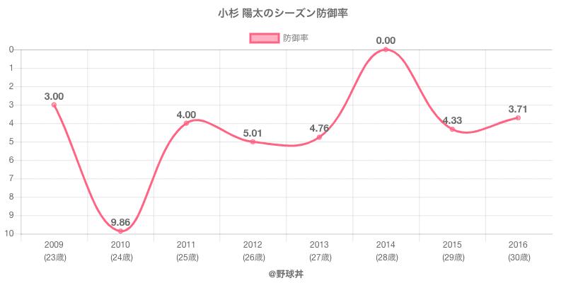 小杉 陽太のシーズン防御率