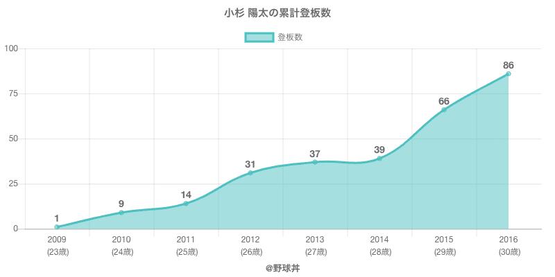 #小杉 陽太の累計登板数