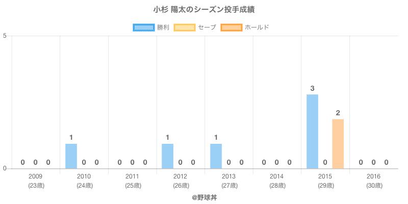 #小杉 陽太のシーズン投手成績