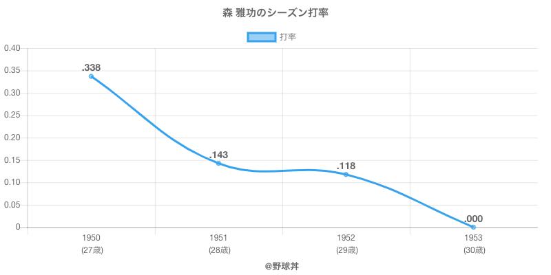 森 雅功のシーズン打率