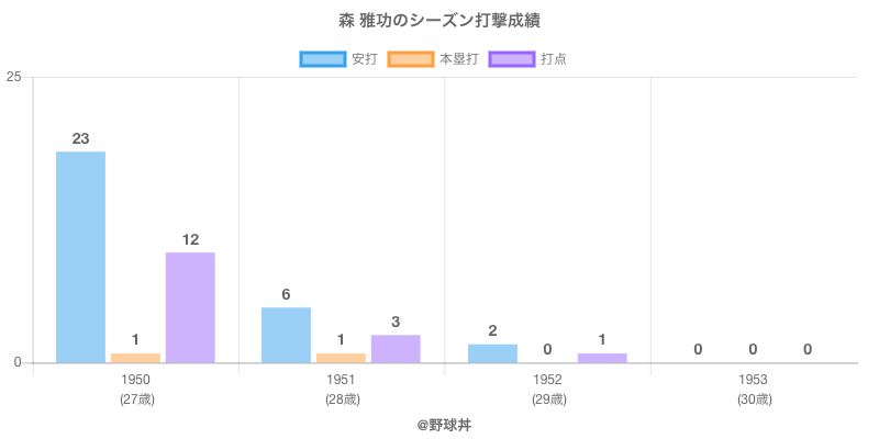 #森 雅功のシーズン打撃成績