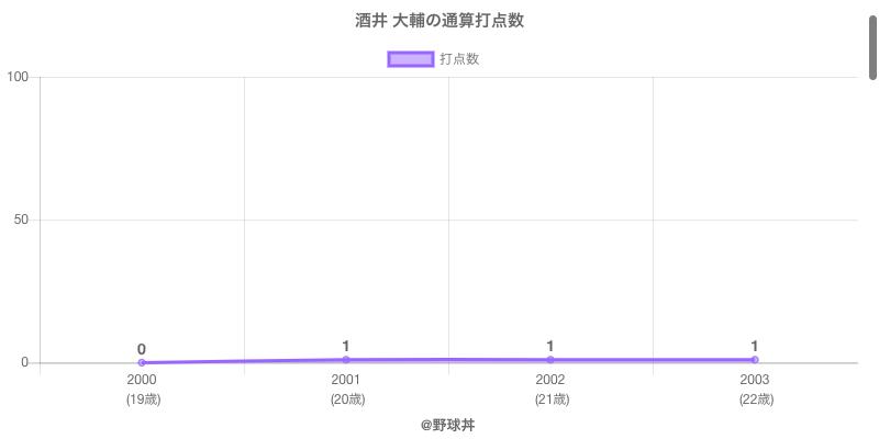 #酒井 大輔の通算打点数