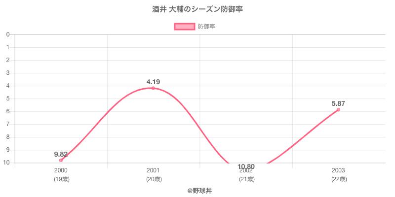 酒井 大輔のシーズン防御率