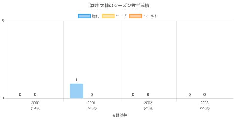 #酒井 大輔のシーズン投手成績