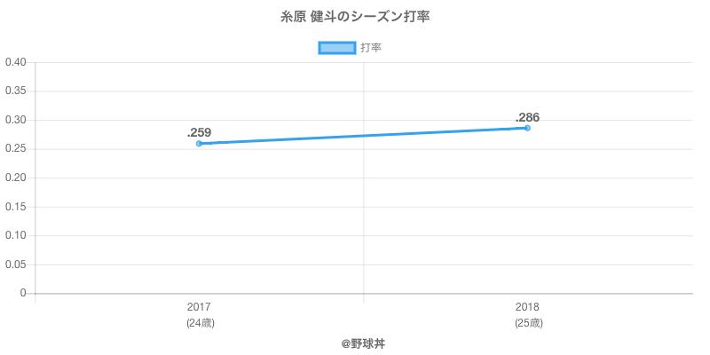 糸原 健斗のシーズン打率