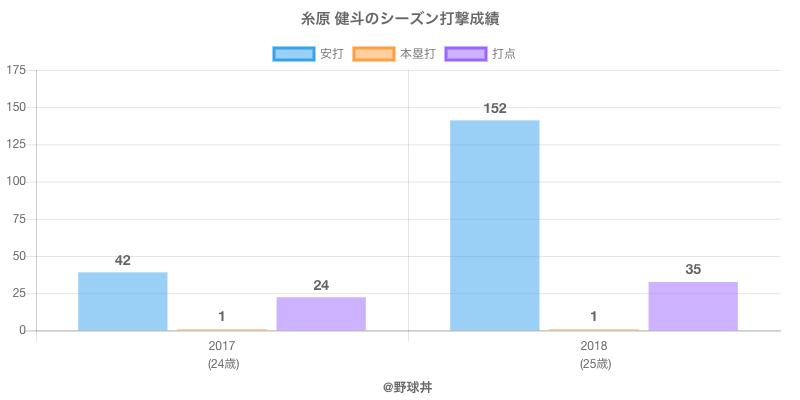 #糸原 健斗のシーズン打撃成績