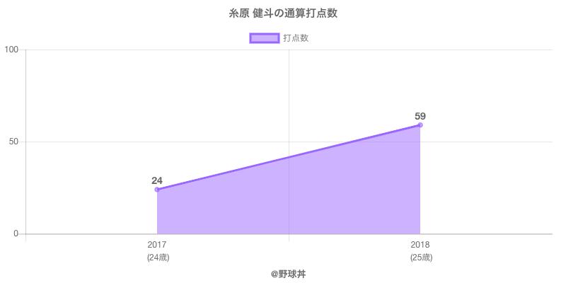#糸原 健斗の通算打点数