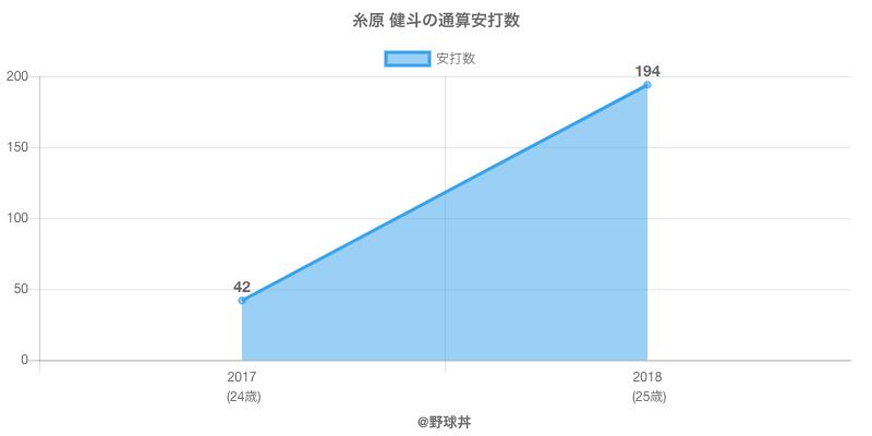 #糸原 健斗の通算安打数