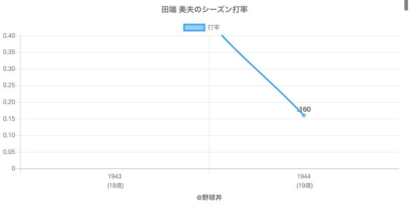 田端 美夫のシーズン打率