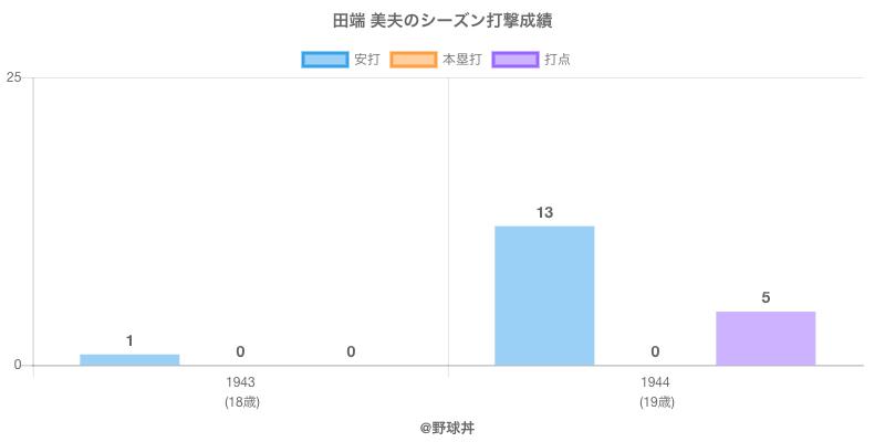 #田端 美夫のシーズン打撃成績