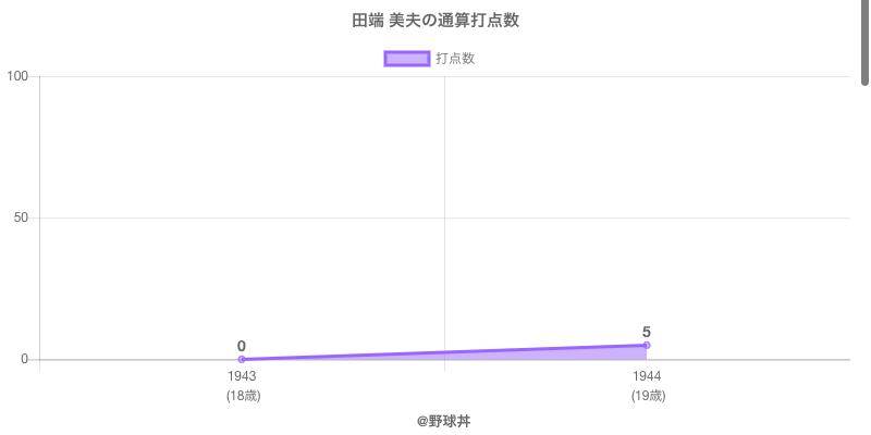 #田端 美夫の通算打点数