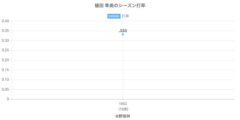 植田 隼美のシーズン打率