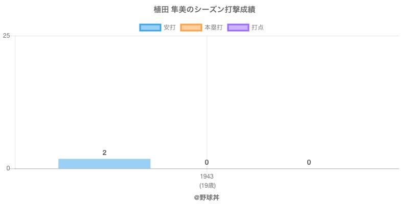 #植田 隼美のシーズン打撃成績