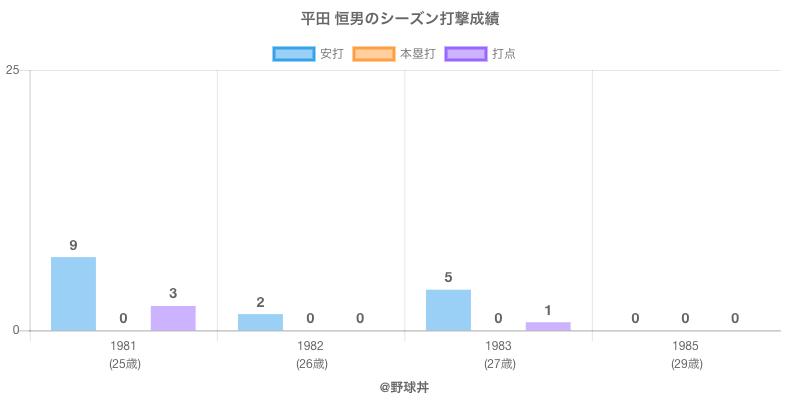 #平田 恒男のシーズン打撃成績