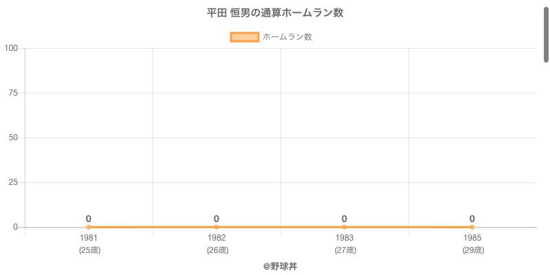 #平田 恒男の通算ホームラン数