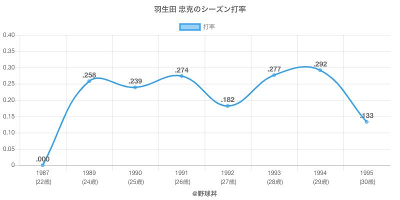 羽生田 忠克のシーズン打率