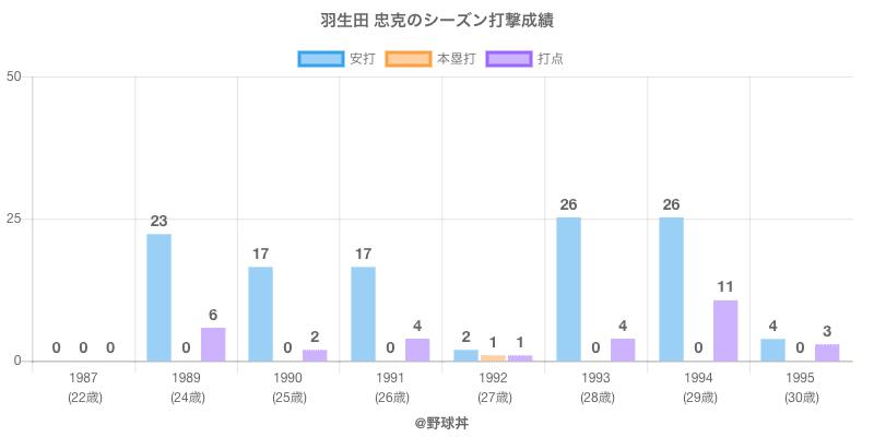 #羽生田 忠克のシーズン打撃成績