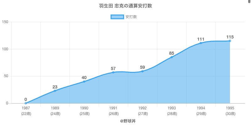 #羽生田 忠克の通算安打数