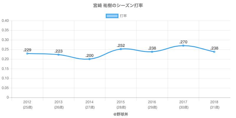 宮﨑 祐樹のシーズン打率