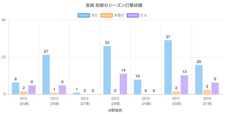 #宮﨑 祐樹のシーズン打撃成績