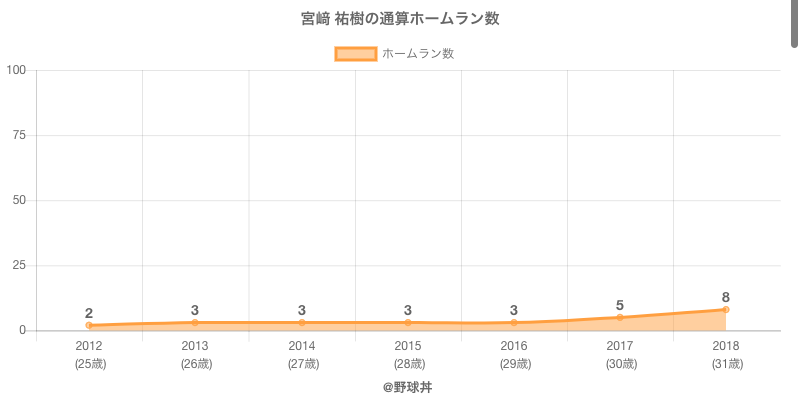 #宮﨑 祐樹の通算ホームラン数