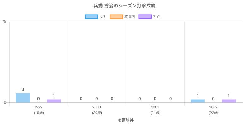#兵動 秀治のシーズン打撃成績