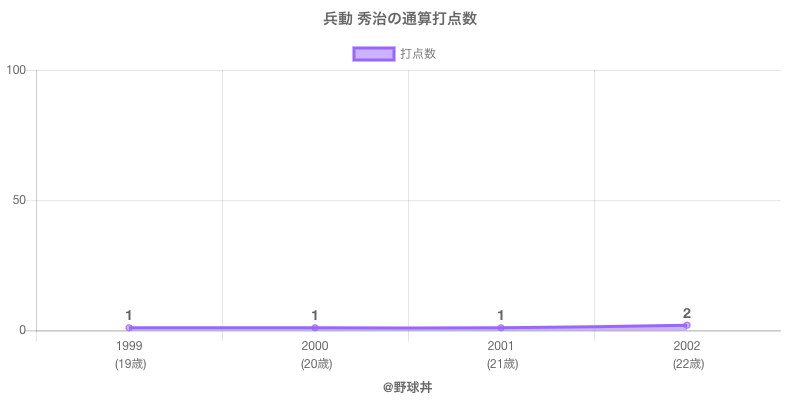 #兵動 秀治の通算打点数