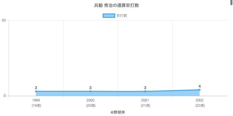 #兵動 秀治の通算安打数
