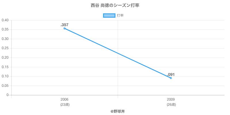 西谷 尚徳のシーズン打率