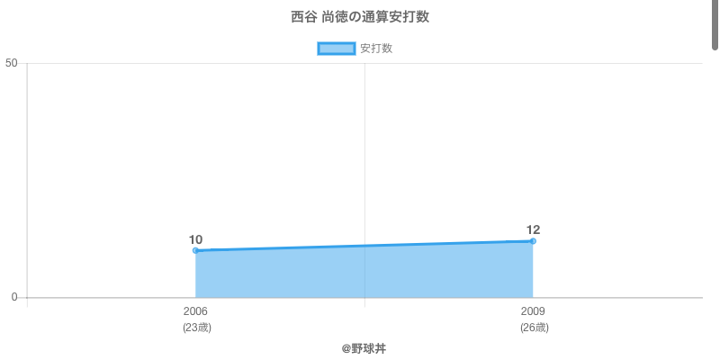 #西谷 尚徳の通算安打数