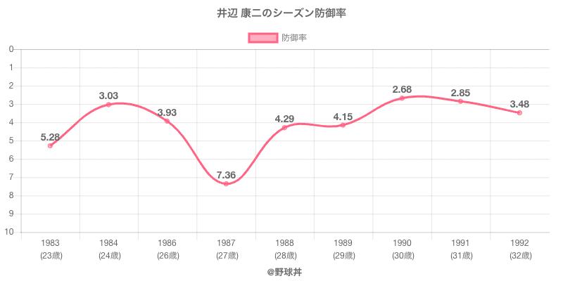 井辺 康二のシーズン防御率