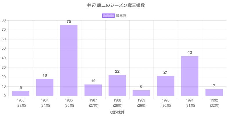 #井辺 康二のシーズン奪三振数