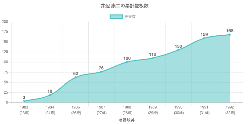 #井辺 康二の累計登板数