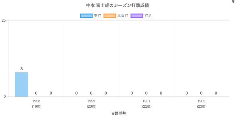 #中本 富士雄のシーズン打撃成績