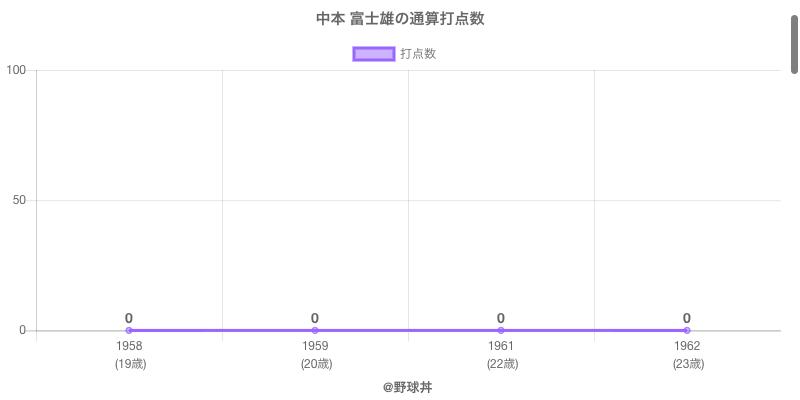 #中本 富士雄の通算打点数
