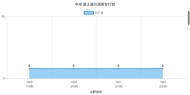 #中本 富士雄の通算安打数