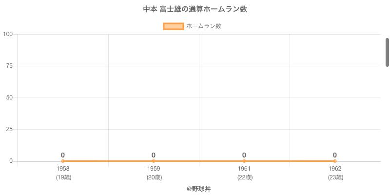 #中本 富士雄の通算ホームラン数