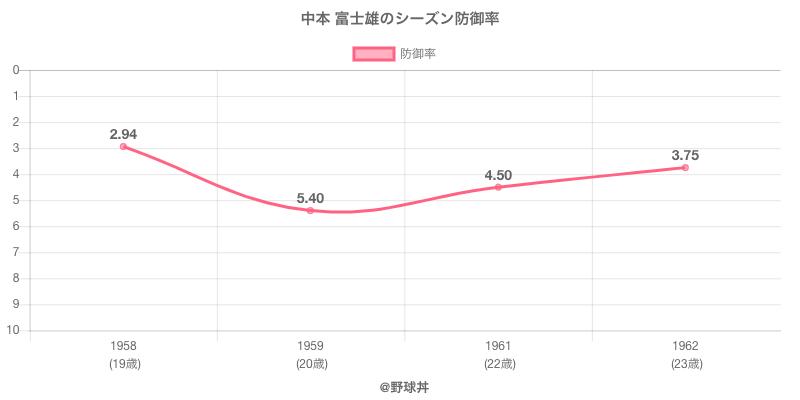 中本 富士雄のシーズン防御率