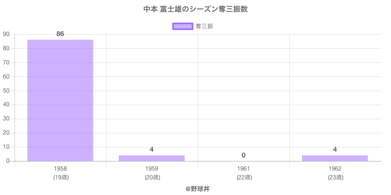 #中本 富士雄のシーズン奪三振数