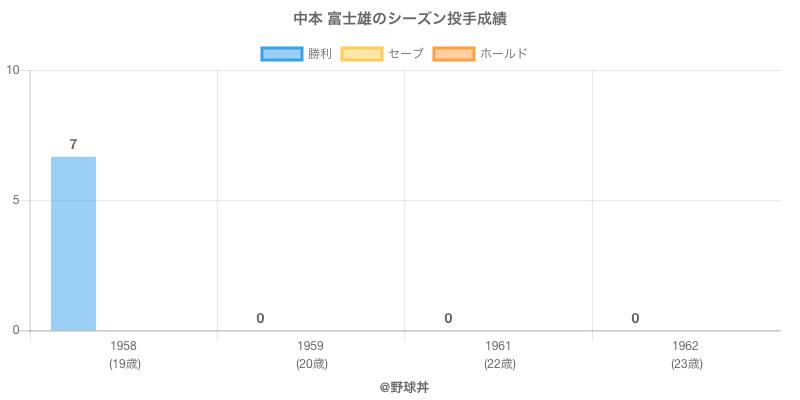 #中本 富士雄のシーズン投手成績