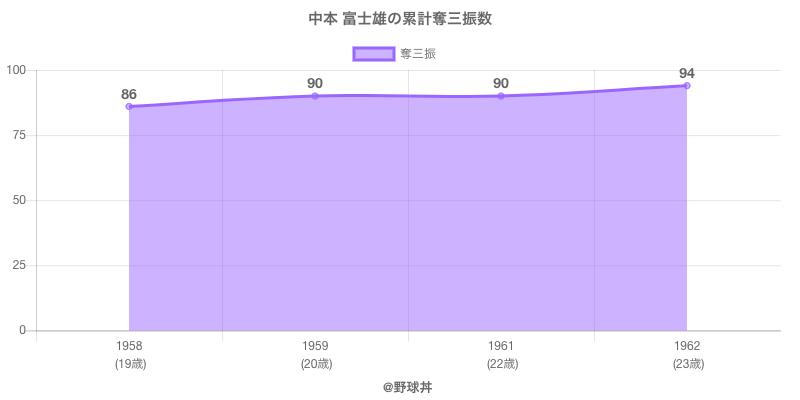 #中本 富士雄の累計奪三振数