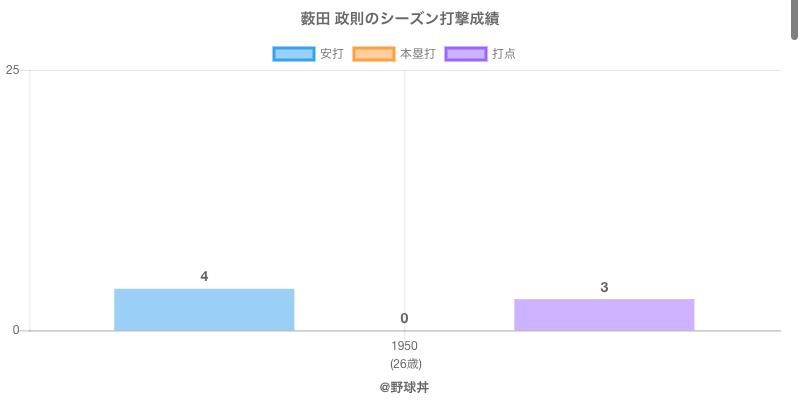 #薮田 政則のシーズン打撃成績