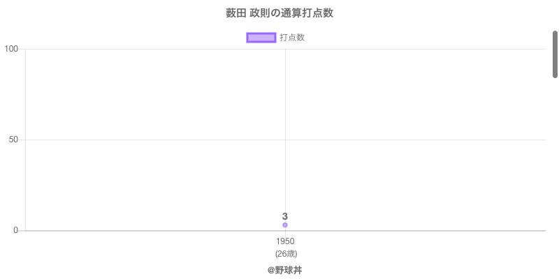 #薮田 政則の通算打点数