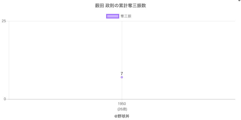 #薮田 政則の累計奪三振数