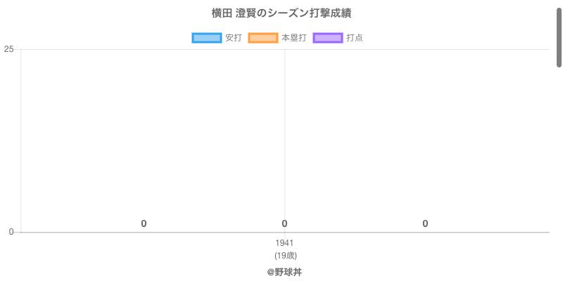 #横田 澄賢のシーズン打撃成績