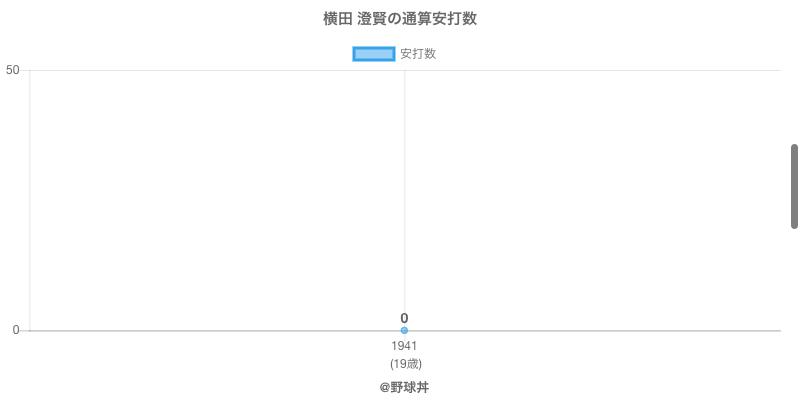 #横田 澄賢の通算安打数