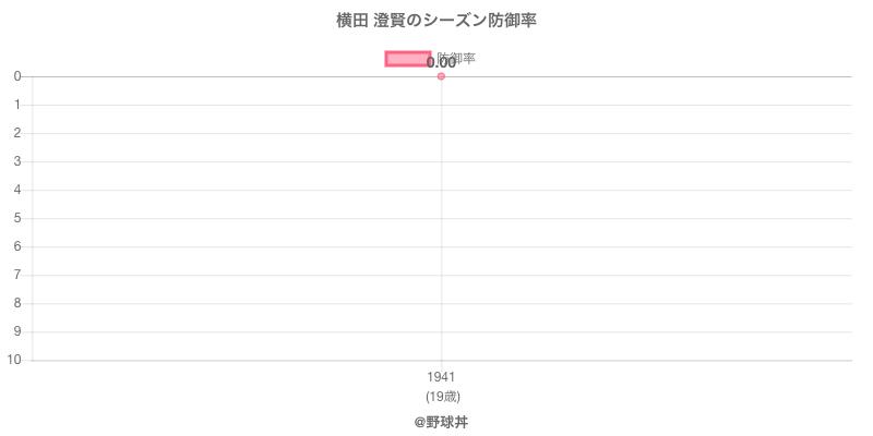 横田 澄賢のシーズン防御率