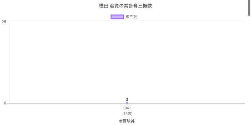 #横田 澄賢の累計奪三振数