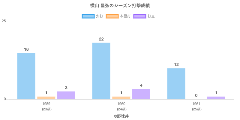 #横山 昌弘のシーズン打撃成績