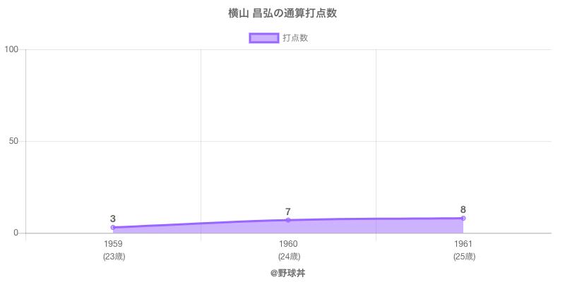 #横山 昌弘の通算打点数
